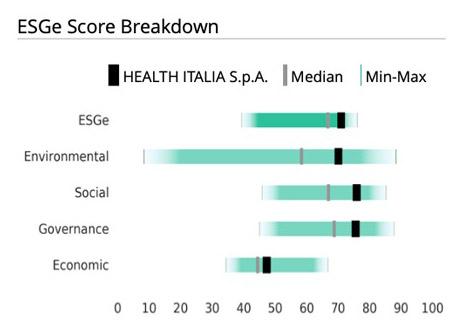 esge_score_breakdown